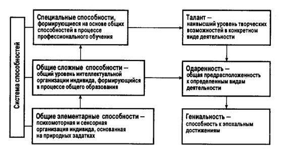 Структура способностей