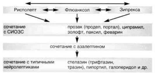 Zyprexa Prozac Combination